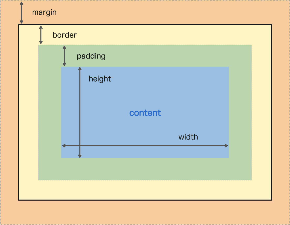 Diagram of the CSS Box Model. Notice the content inside padding, inside border, inside margin?