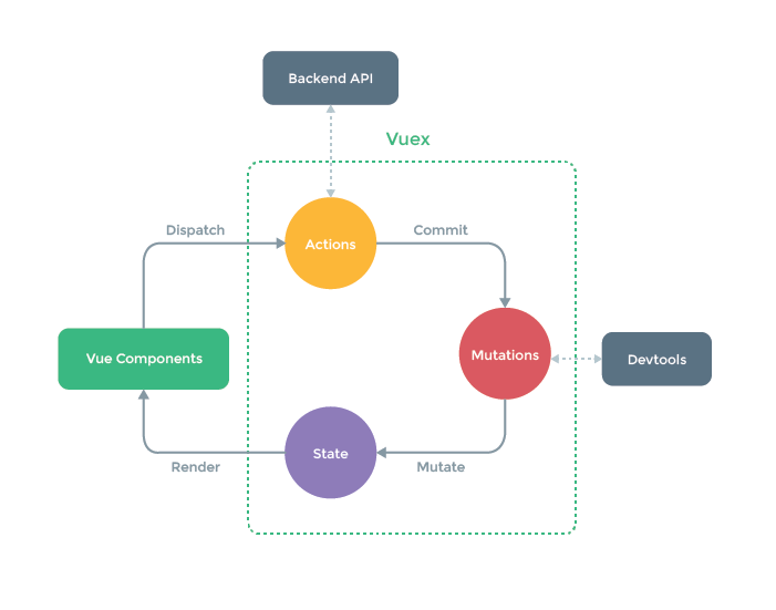 A diagram of Vuex from the official project Github page.